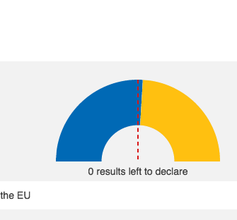 Votes to Leave