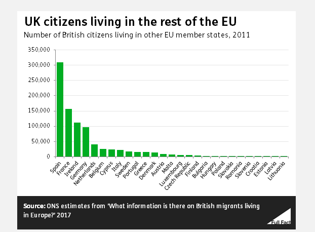 UK Citizens in EU
